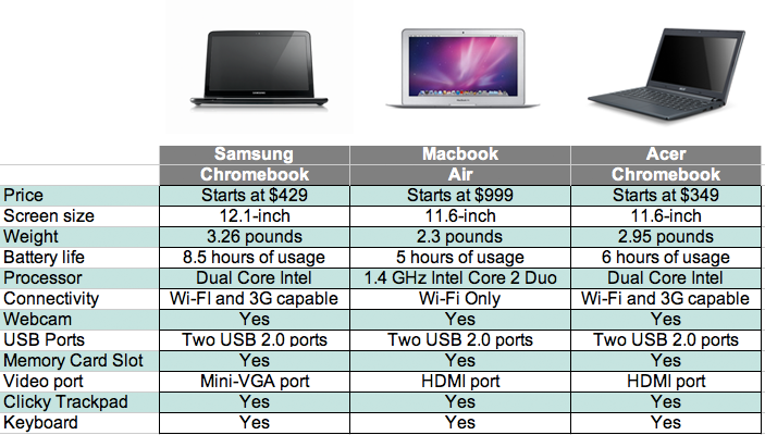 Chromebook vs macbook air google chrome news reviews forum