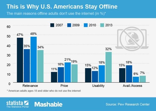 reasons-adults-offline