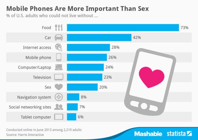 statista-chart-tech-sex