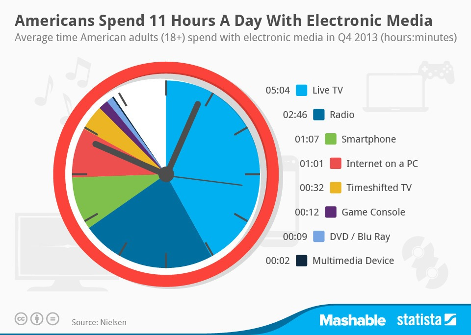 a day without mobile tv internet 6 facts about americans and their smartphones  they couldn't live without,  on their mobile device for internet access are not significantly more inclined.